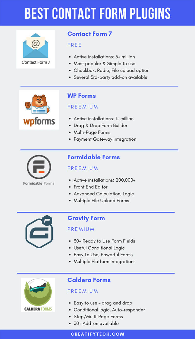 Top Freemium Contact Form Plugins For WordPress